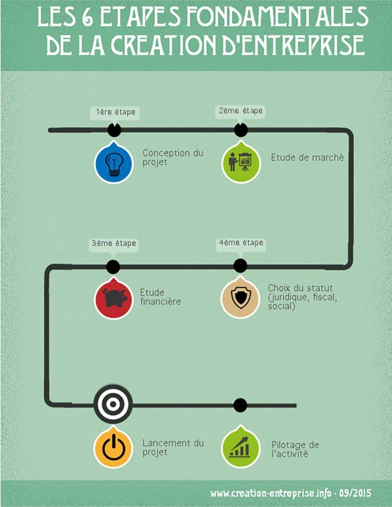 Le comptabologiste vous présente les 6 étapes fondamentales de la création d'entreprise