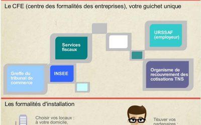 Les formalités administratives – Création d'entreprise (5/6)