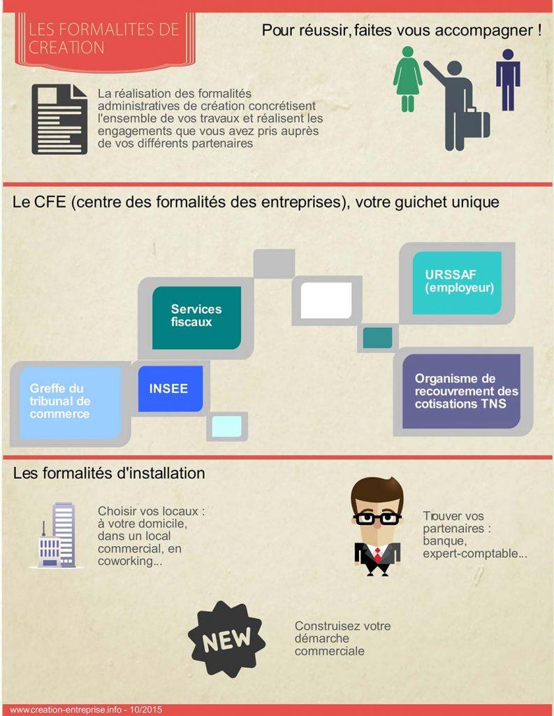Un expert vous conseille : les formalités administratives de la création d'entreprise